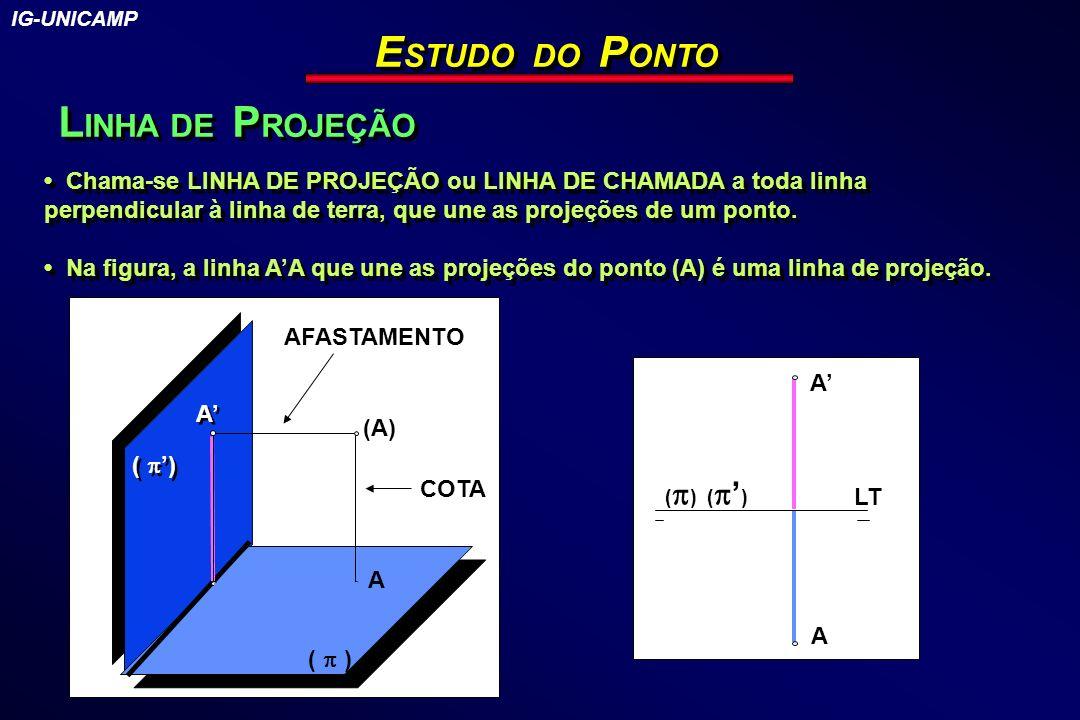 ESTUDO DO PONTO LINHA DE PROJEÇÃO