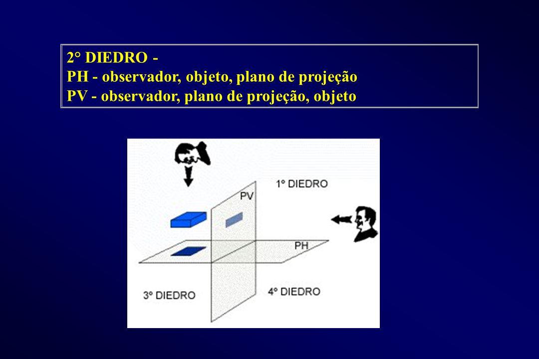 2° DIEDRO - PH - observador, objeto, plano de projeção PV - observador, plano de projeção, objeto