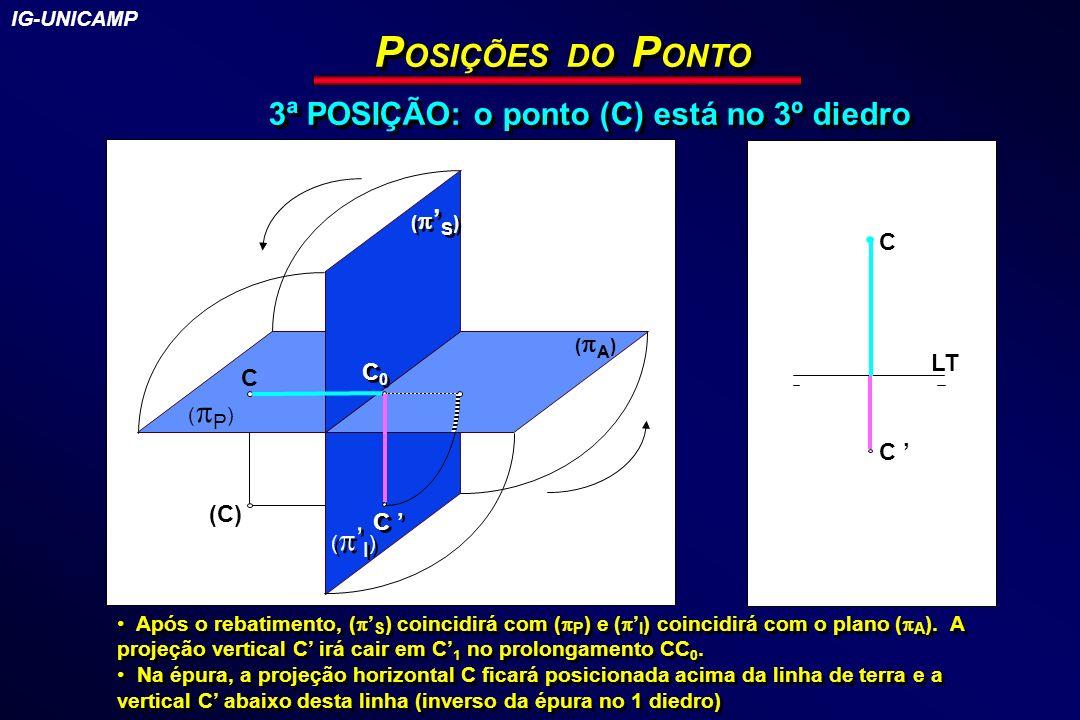 POSIÇÕES DO PONTO 3ª POSIÇÃO: o ponto (C) está no 3º diedro C LT C0 C