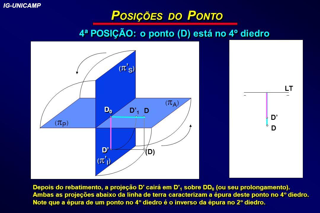 POSIÇÕES DO PONTO 4ª POSIÇÃO: o ponto (D) está no 4º diedro LT D0 D'1