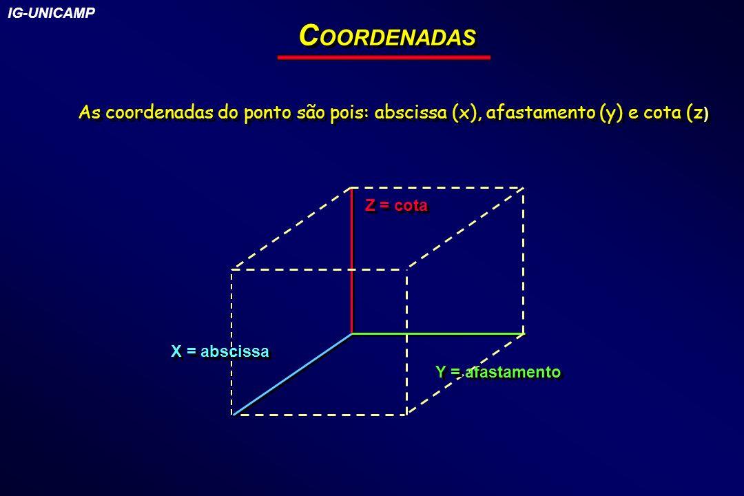 IG-UNICAMP COORDENADAS. As coordenadas do ponto são pois: abscissa (x), afastamento (y) e cota (z)