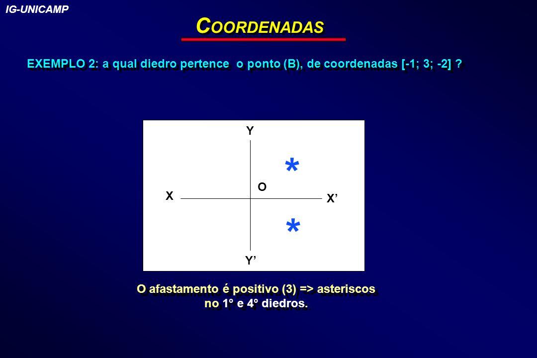O afastamento é positivo (3) => asteriscos no 1° e 4° diedros.