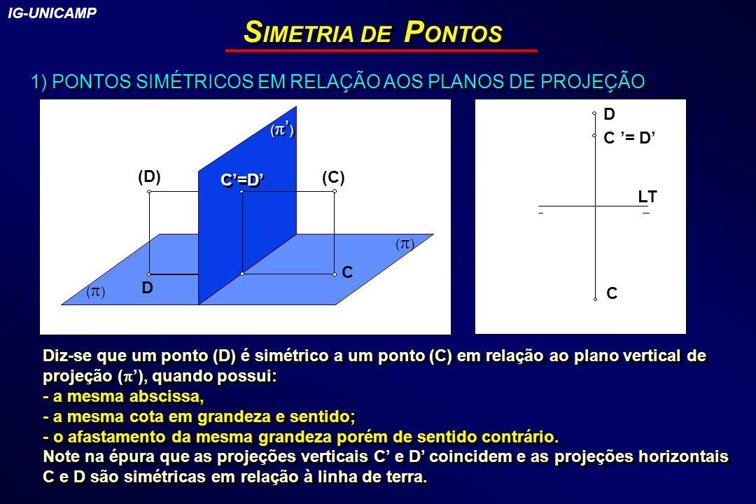 IG-UNICAMP SIMETRIA DE PONTOS. 1) PONTOS SIMÉTRICOS EM RELAÇÃO AOS PLANOS DE PROJEÇÃO. () D. (')