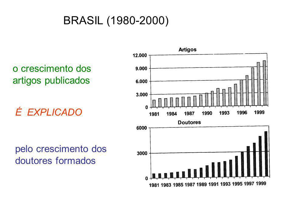 BRASIL (1980-2000) o crescimento dos artigos publicados É EXPLICADO
