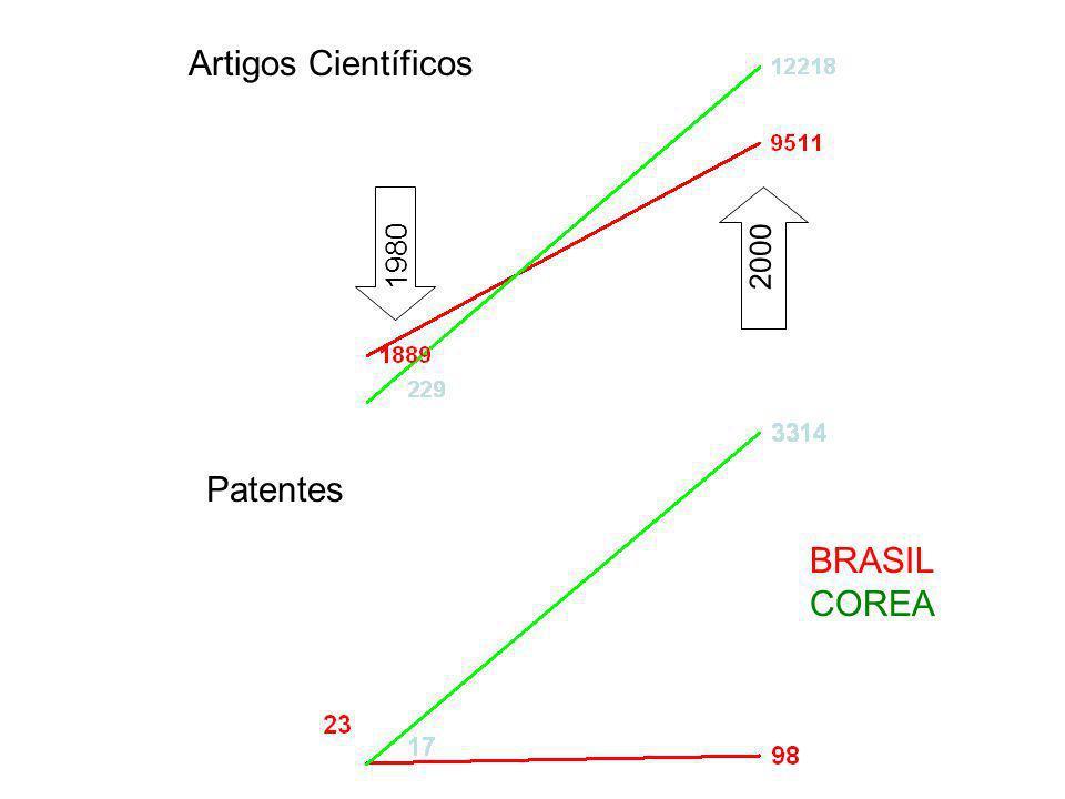 BRASIL COREA Artigos Científicos 1980 2000 Patentes