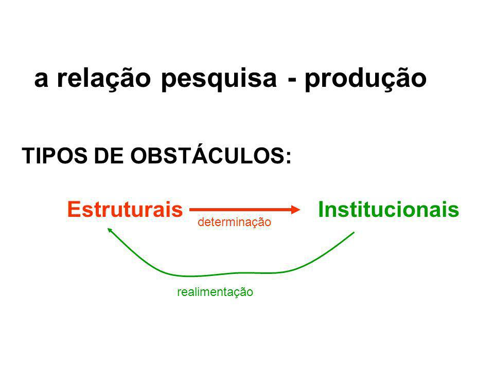 a relação pesquisa - produção