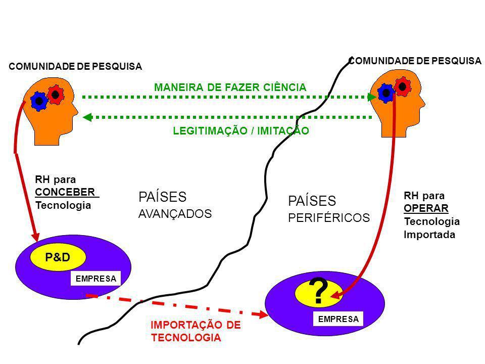 PAÍSES PAÍSES AVANÇADOS PERIFÉRICOS P&D MANEIRA DE FAZER CIÊNCIA