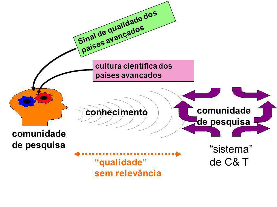 sistema de C& T comunidade conhecimento de pesquisa comunidade