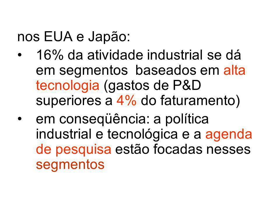 nos EUA e Japão: 16% da atividade industrial se dá em segmentos baseados em alta tecnologia (gastos de P&D superiores a 4% do faturamento)