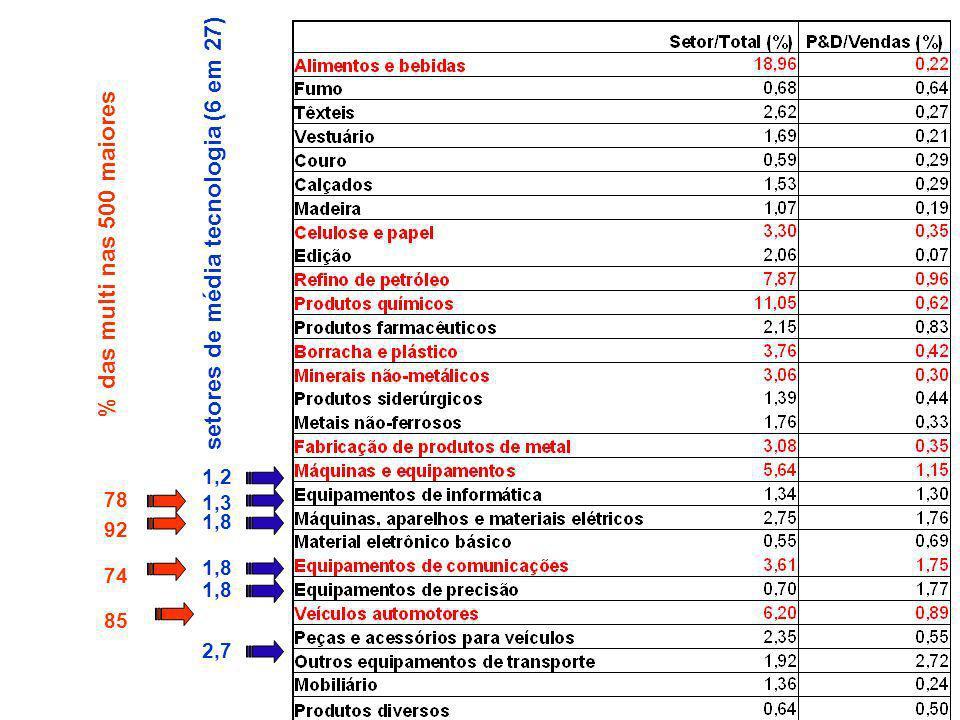 setores de média tecnologia (6 em 27)