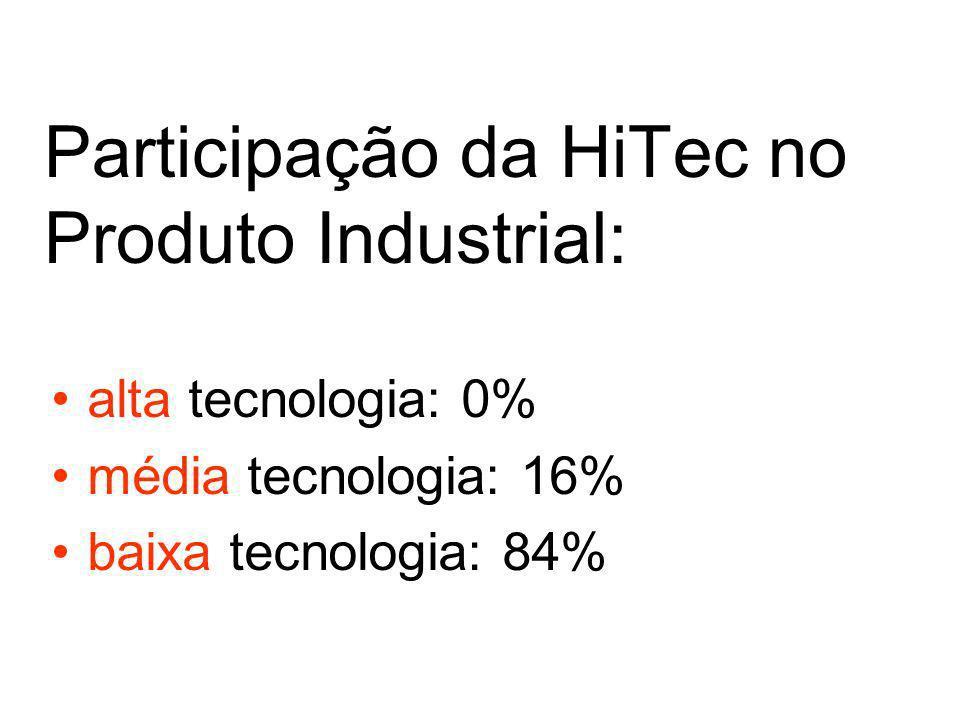 Participação da HiTec no Produto Industrial: