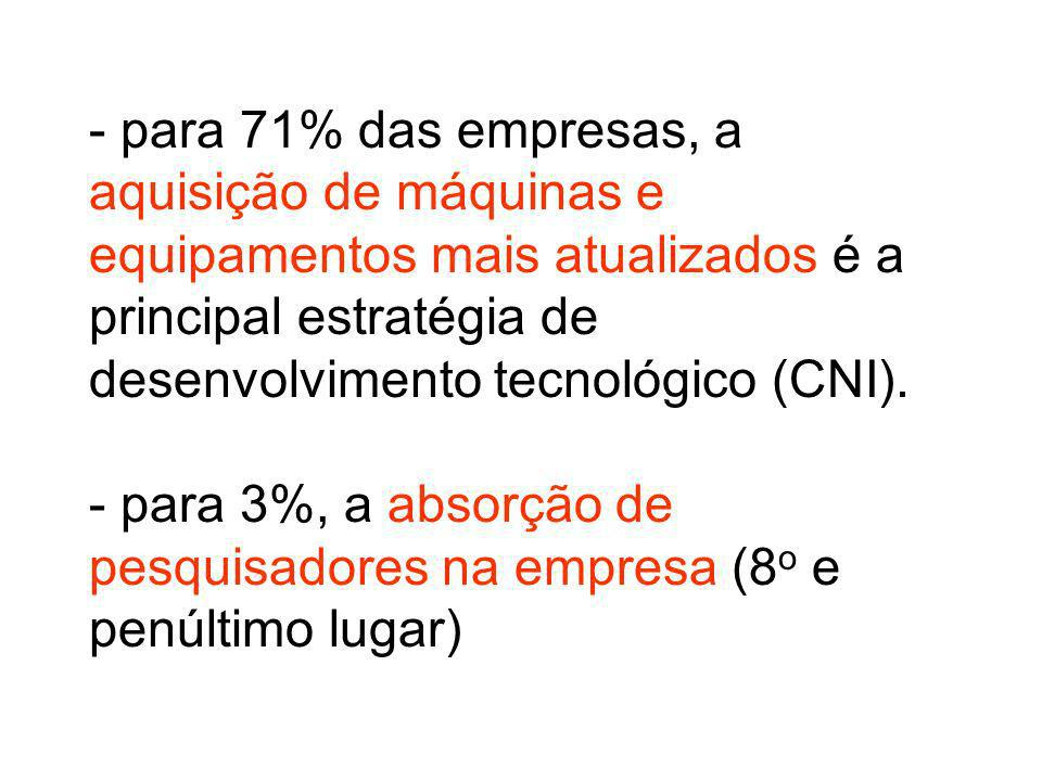 - para 71% das empresas, a aquisição de máquinas e equipamentos mais atualizados é a principal estratégia de desenvolvimento tecnológico (CNI).