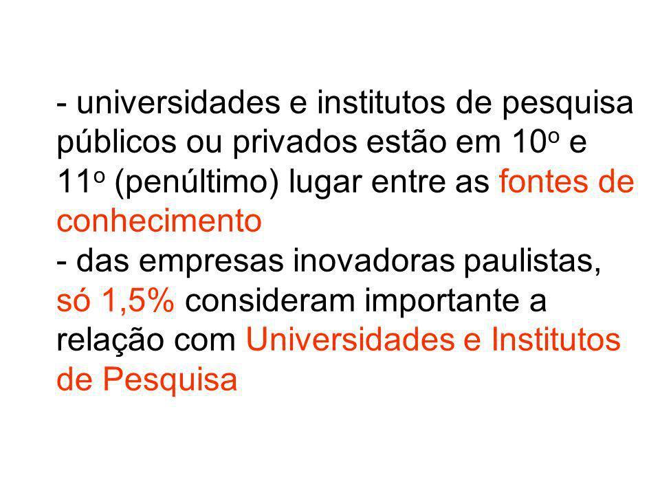 - universidades e institutos de pesquisa públicos ou privados estão em 10o e 11o (penúltimo) lugar entre as fontes de conhecimento - das empresas inovadoras paulistas, só 1,5% consideram importante a relação com Universidades e Institutos de Pesquisa