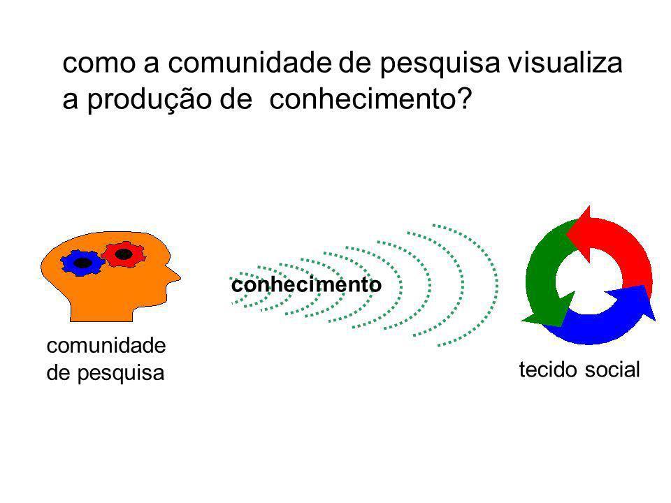 como a comunidade de pesquisa visualiza a produção de conhecimento