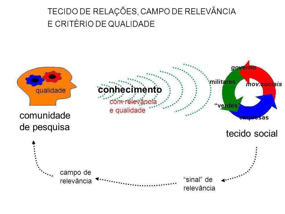 conhecimento comunidade de pesquisa tecido social