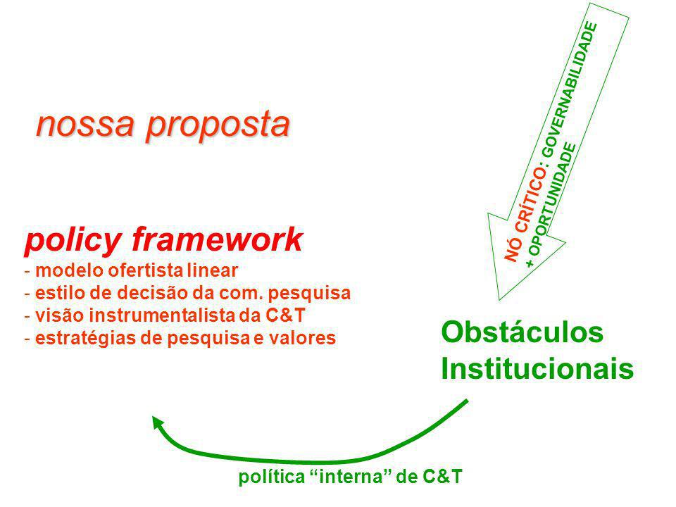 nossa proposta policy framework Obstáculos Institucionais