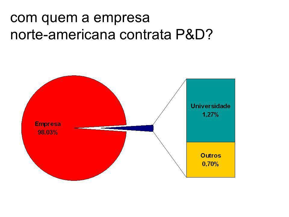 com quem a empresa norte-americana contrata P&D