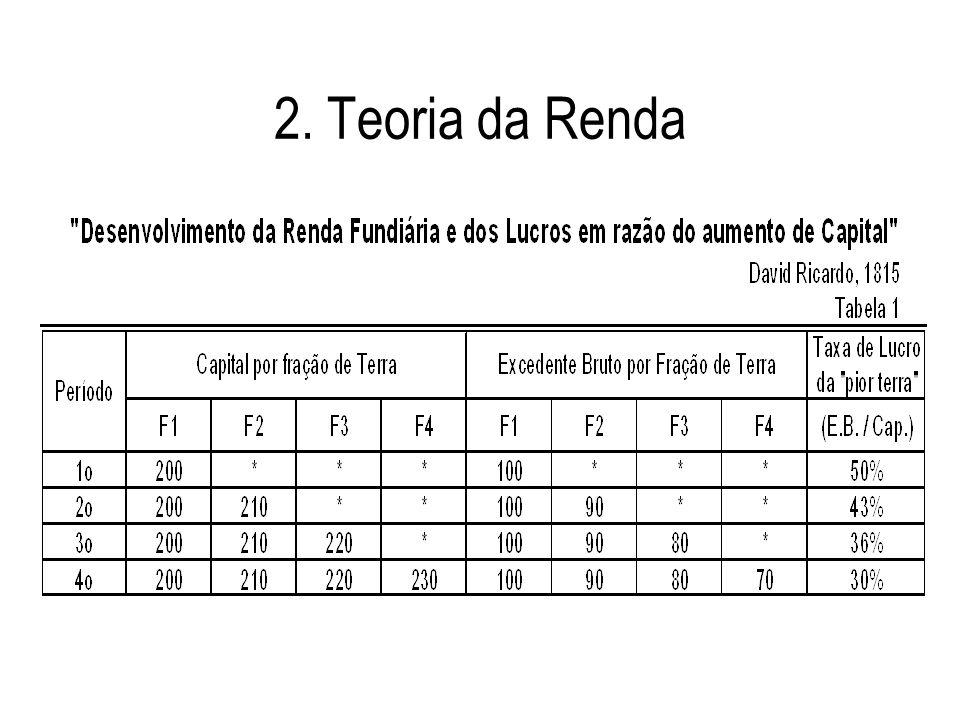 2. Teoria da Renda