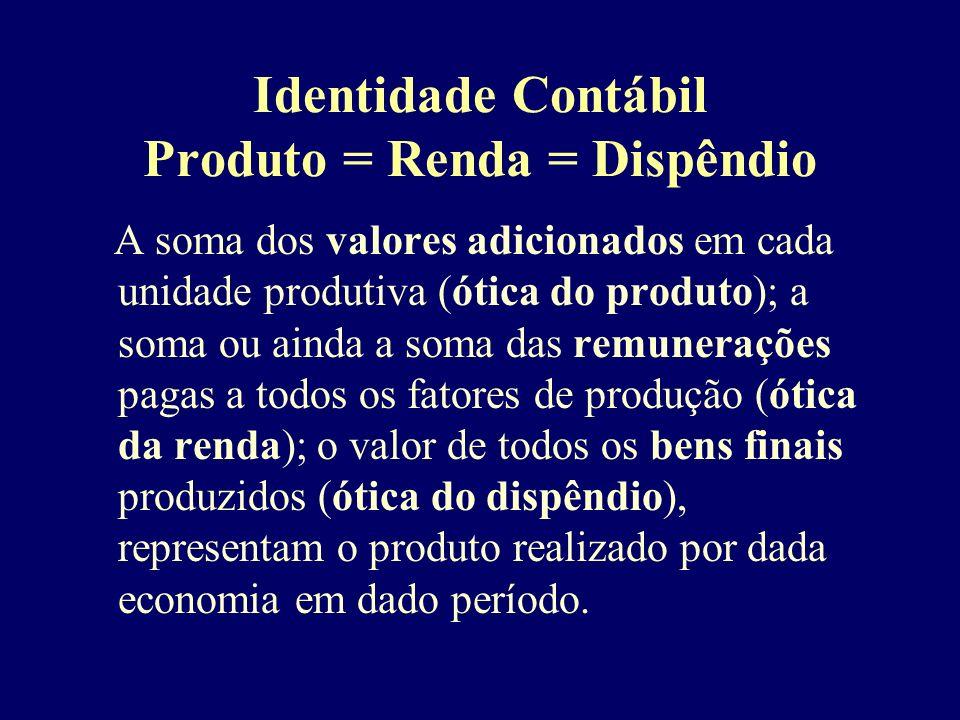 Identidade Contábil Produto = Renda = Dispêndio
