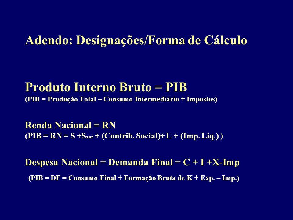 Adendo: Designações/Forma de Cálculo Produto Interno Bruto = PIB (PIB = Produção Total – Consumo Intermediário + Impostos) Renda Nacional = RN (PIB = RN = S +Saut + (Contrib.