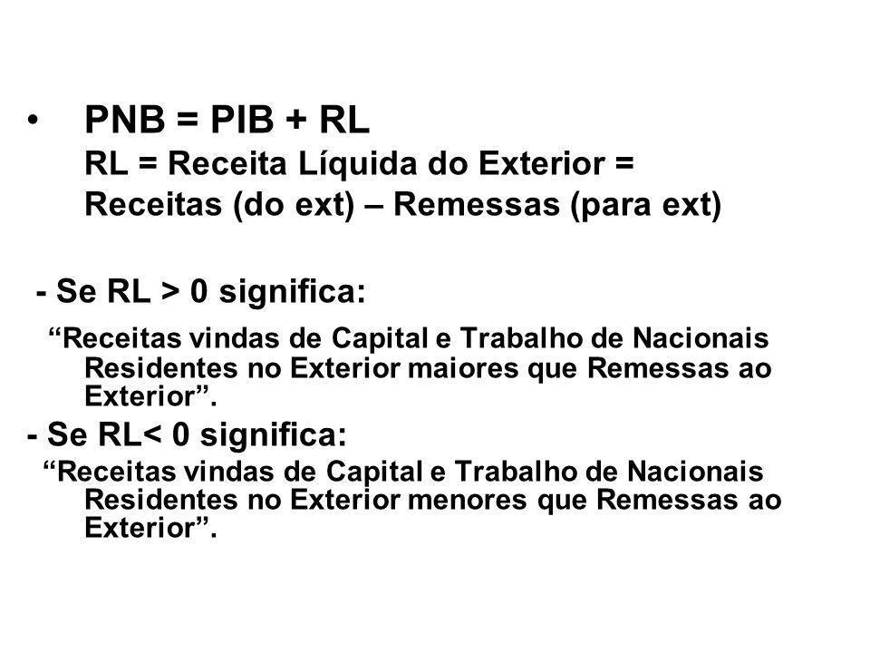PNB = PIB + RL RL = Receita Líquida do Exterior = Receitas (do ext) – Remessas (para ext) - Se RL > 0 significa:
