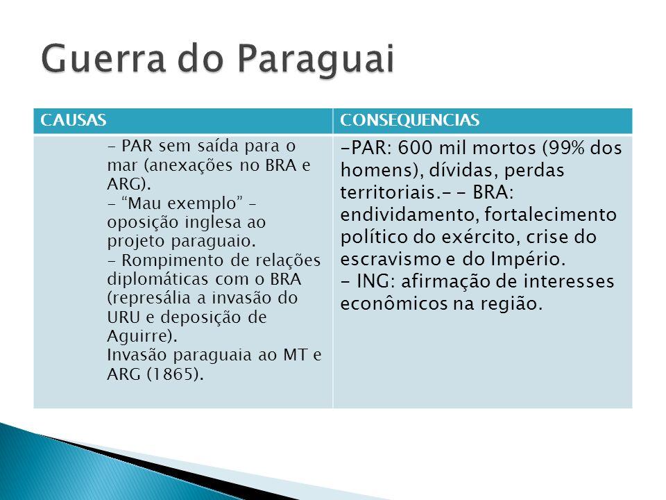 Guerra do Paraguai CAUSAS. CONSEQUENCIAS. - PAR sem saída para o mar (anexações no BRA e ARG).