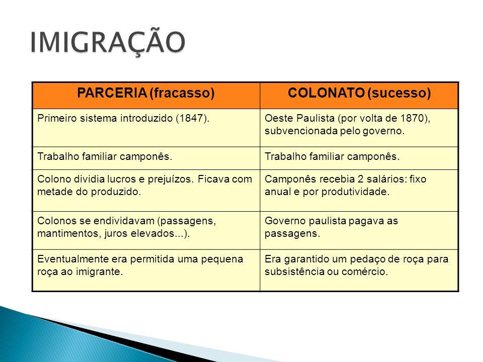 IMIGRAÇÃO PARCERIA (fracasso) COLONATO (sucesso)