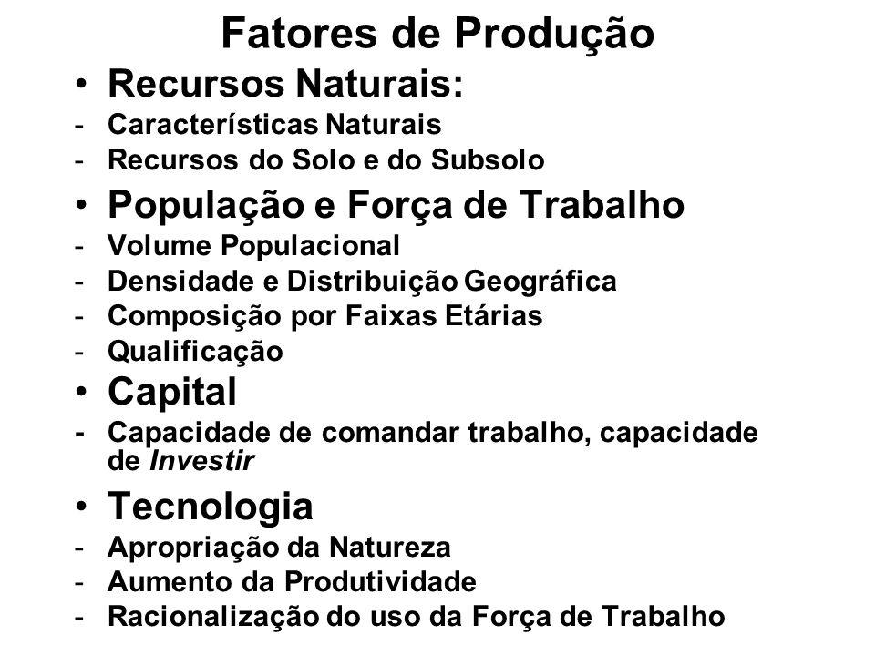 Fatores de Produção Recursos Naturais: População e Força de Trabalho