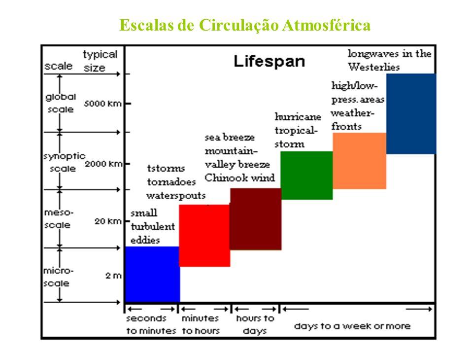 Escalas de Circulação Atmosférica