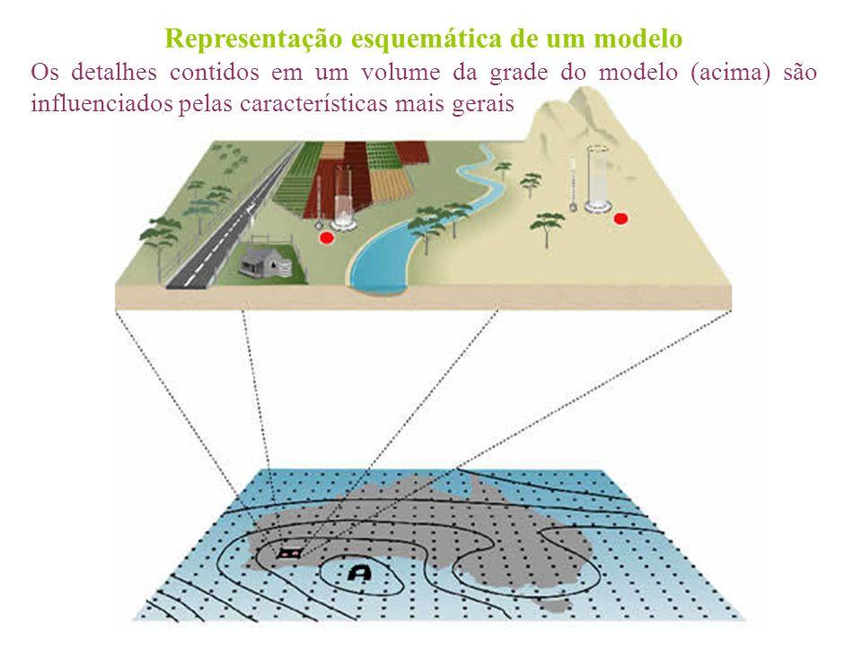 Representação esquemática de um modelo