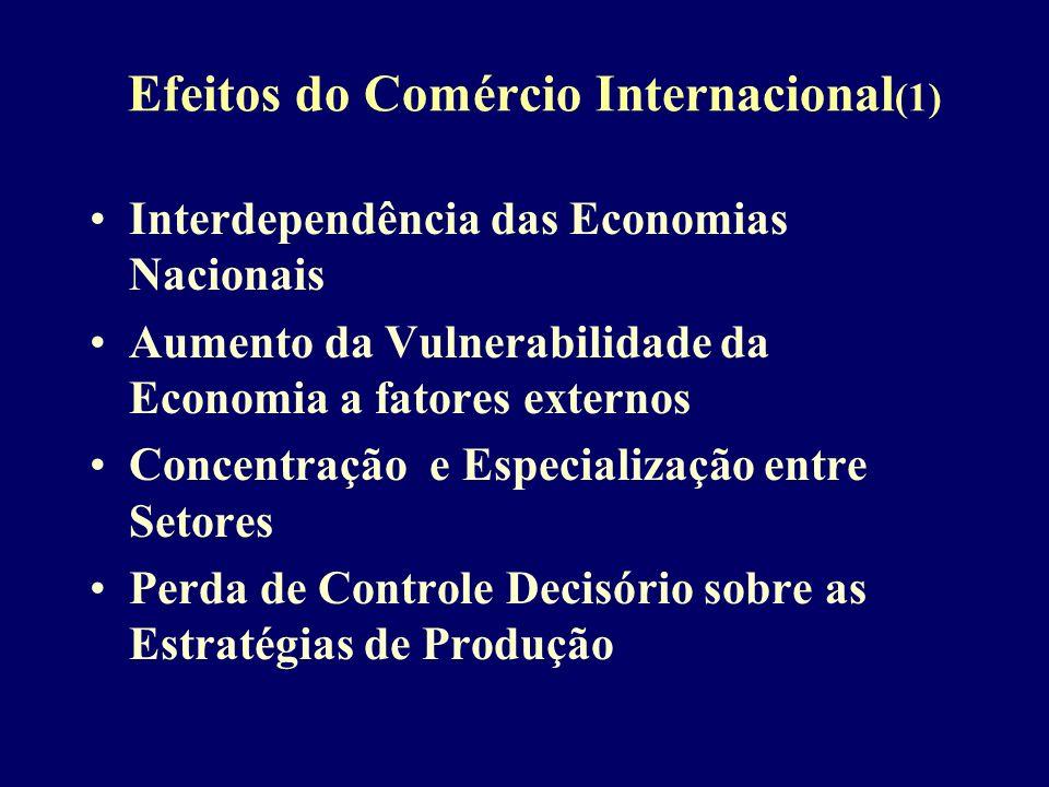 Efeitos do Comércio Internacional(1)
