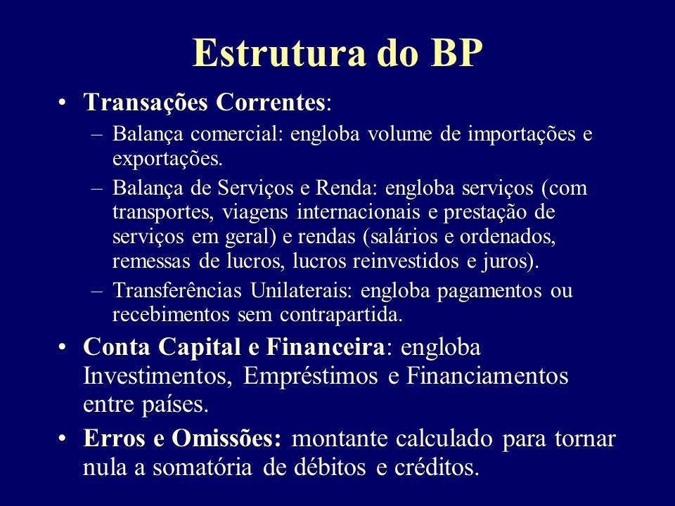 Estrutura do BP Transações Correntes:
