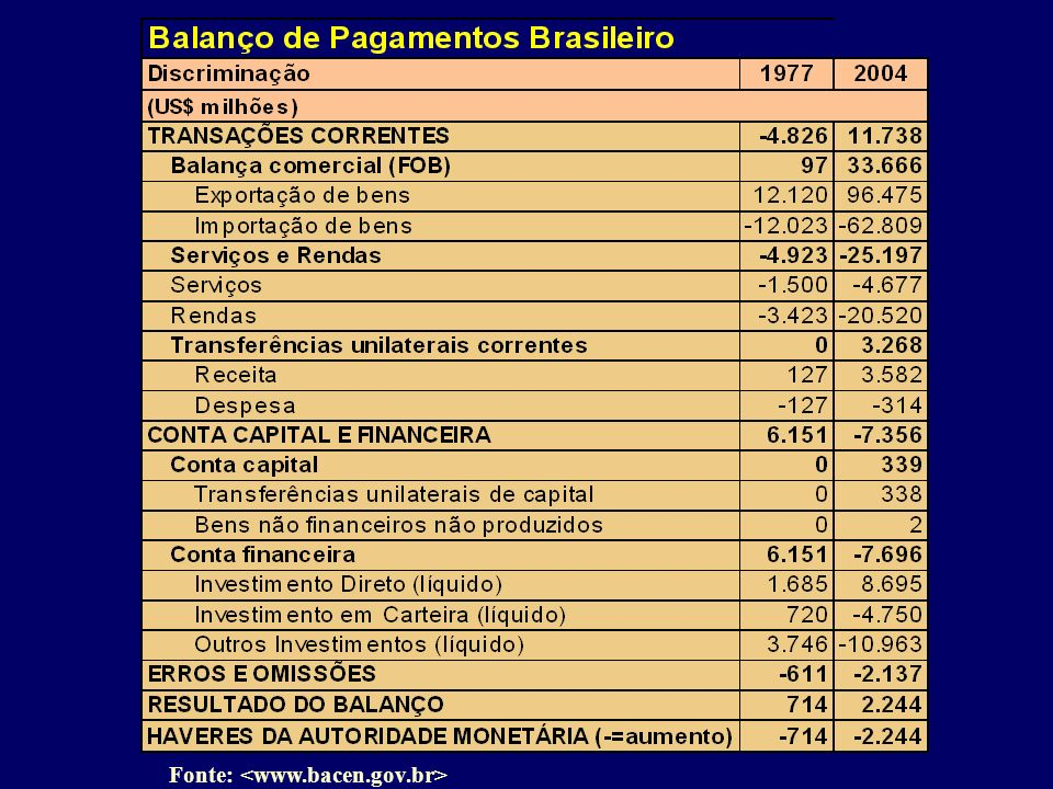 Fonte: <www.bacen.gov.br>