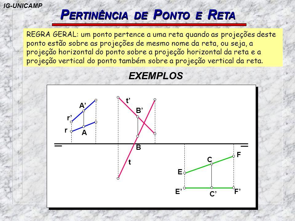 PERTINÊNCIA DE PONTO E RETA