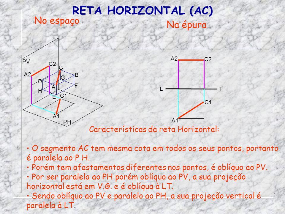 Características da reta Horizontal: