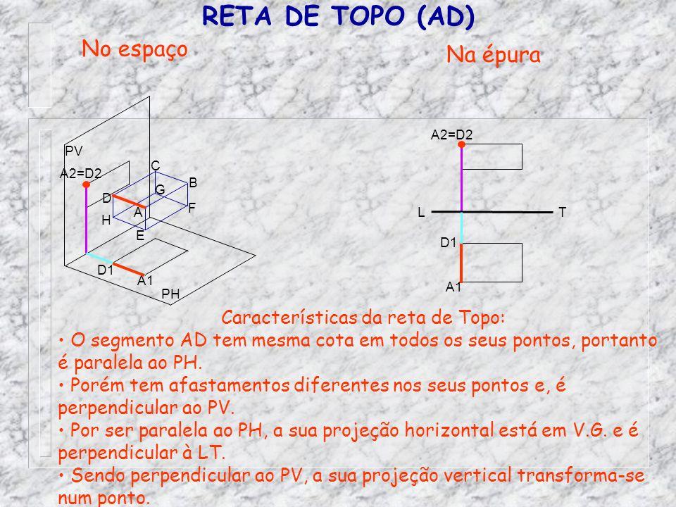 Características da reta de Topo: