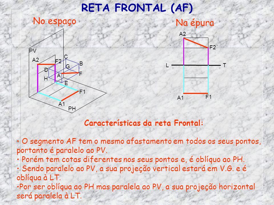 Características da reta Frontal: