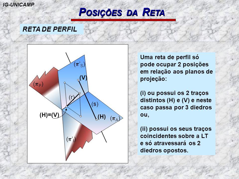 POSIÇÕES DA RETA RETA DE PERFIL