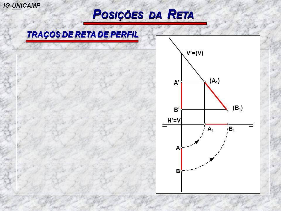 POSIÇÕES DA RETA TRAÇOS DE RETA DE PERFIL IG-UNICAMP V'=(V) (A1) A'
