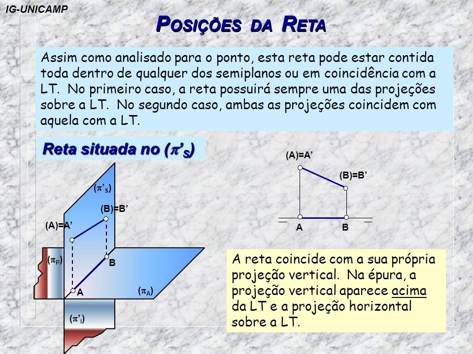 POSIÇÕES DA RETA Reta situada no (p'S)