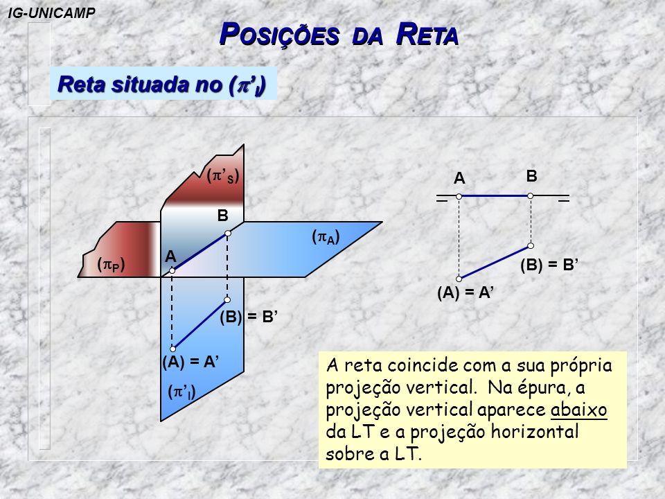 POSIÇÕES DA RETA Reta situada no (p'I)
