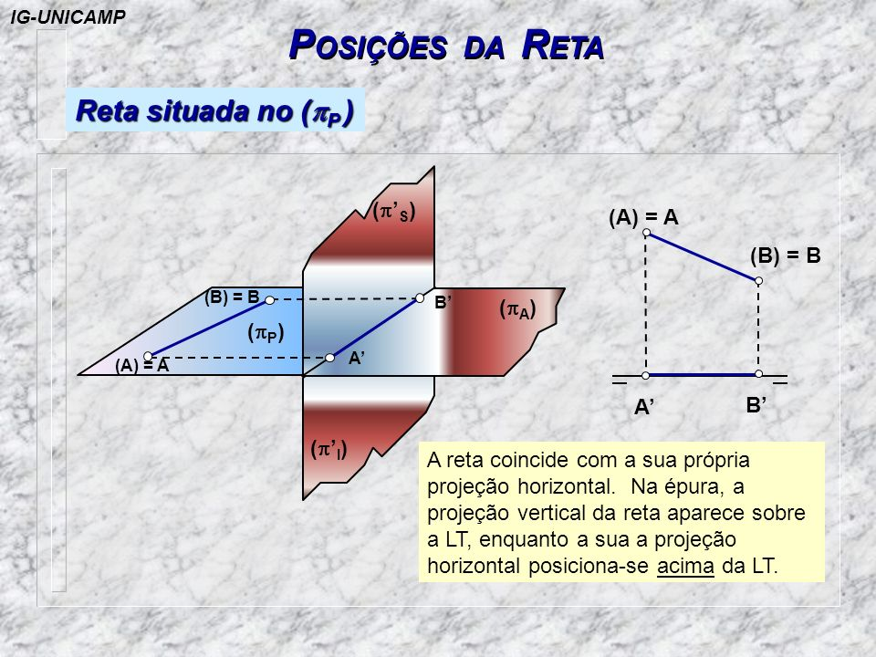 POSIÇÕES DA RETA Reta situada no (pP ) (p'S) (A) = A (B) = B (pA) (pP)