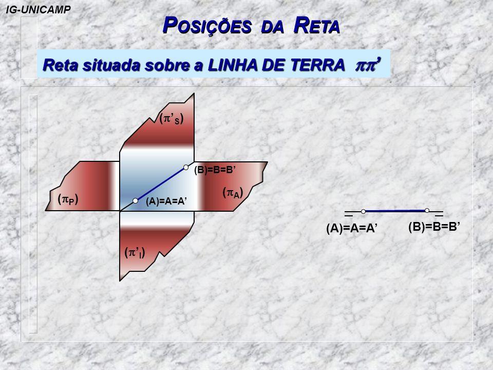 POSIÇÕES DA RETA Reta situada sobre a LINHA DE TERRA pp' (p'S) (pA)