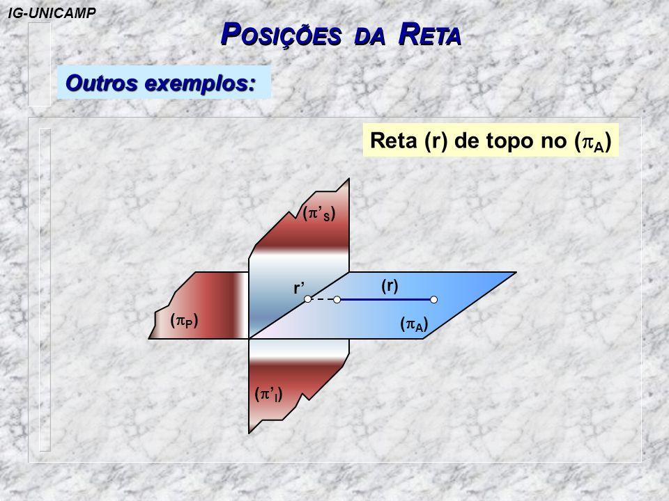 POSIÇÕES DA RETA Outros exemplos: Reta (r) de topo no (pA) (p'S) (r)
