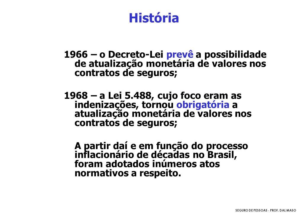 História 1966 – o Decreto-Lei prevê a possibilidade de atualização monetária de valores nos contratos de seguros;