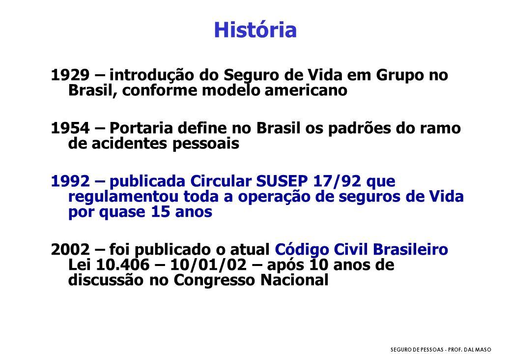 História 1929 – introdução do Seguro de Vida em Grupo no Brasil, conforme modelo americano.