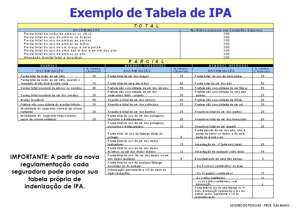 Exemplo de Tabela de IPA