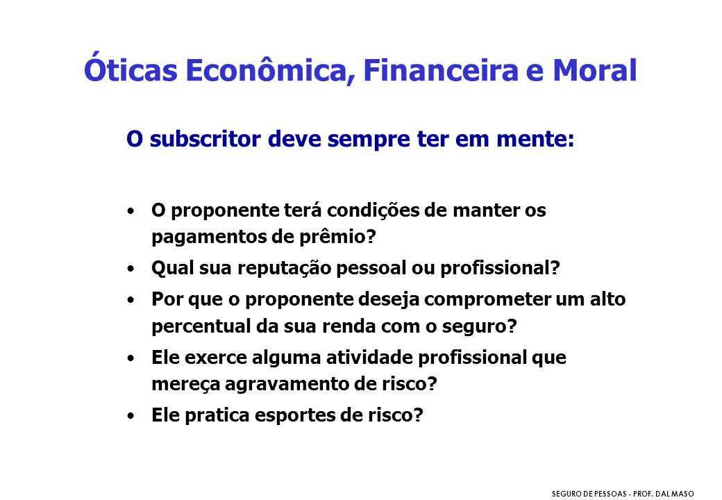 Óticas Econômica, Financeira e Moral