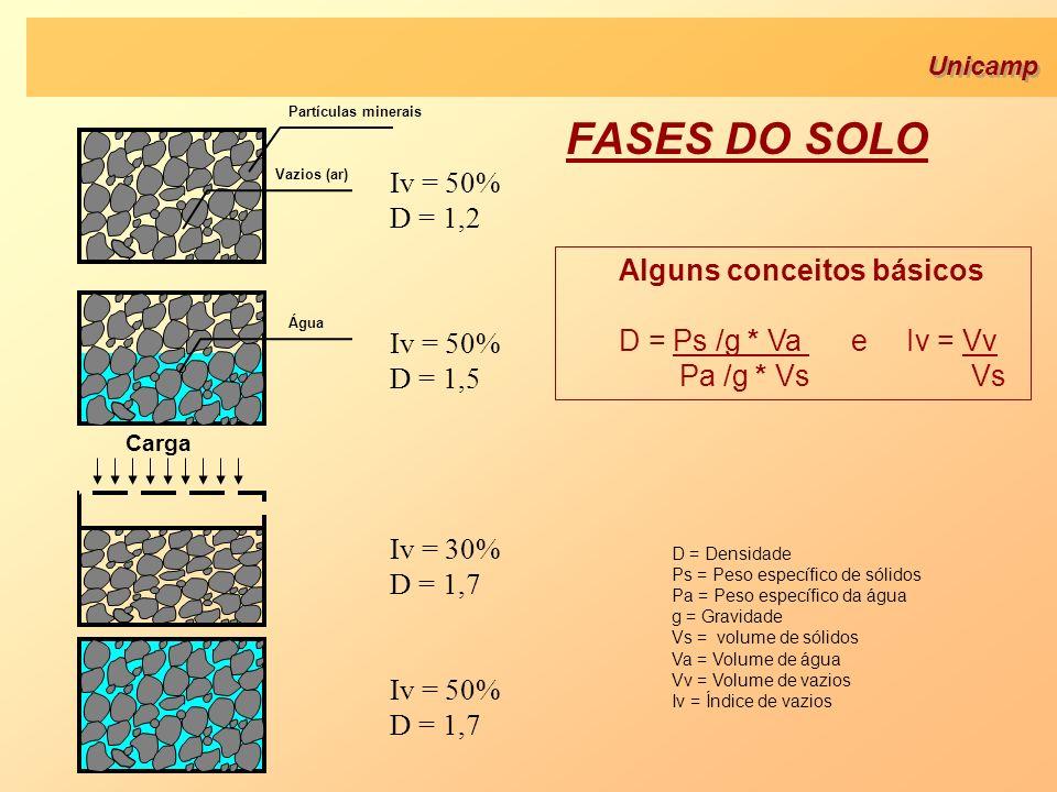 FASES DO SOLO Iv = 50% D = 1,2 Alguns conceitos básicos
