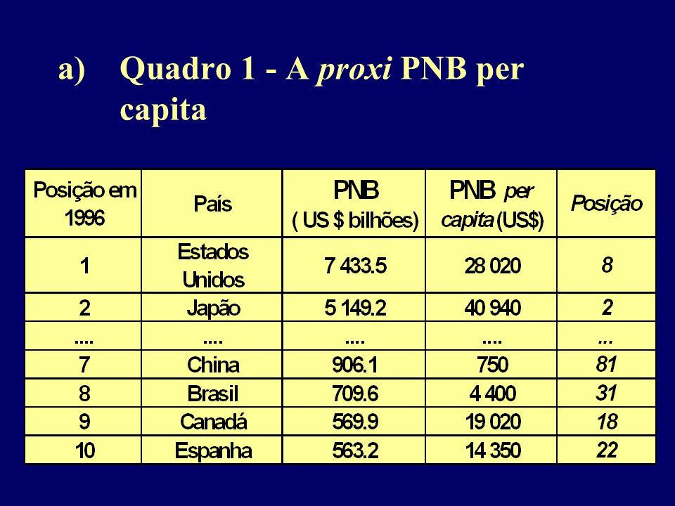 Quadro 1 - A proxi PNB per capita